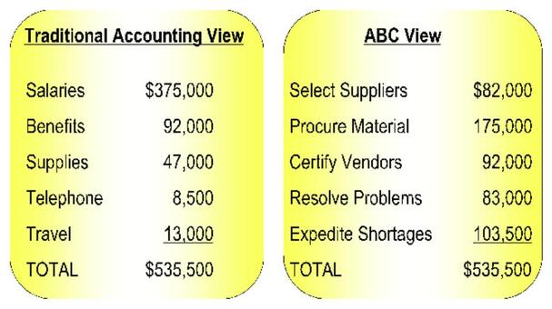 Differences Between Abc And Traditional Costing